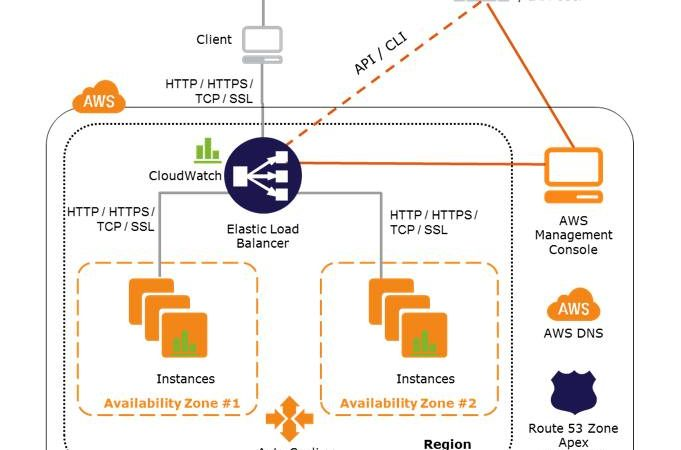 오늘 아마존웹서비스(AWS)에서 Route 53 -> Elastic Load Balaser -> Amazon…