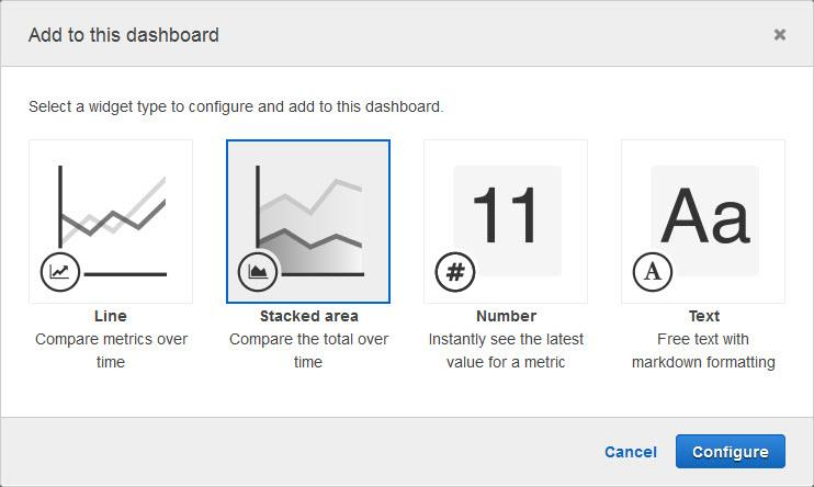 Amazon CloudWatch Update – Percentile Statistics and New Dashboard Widgets…